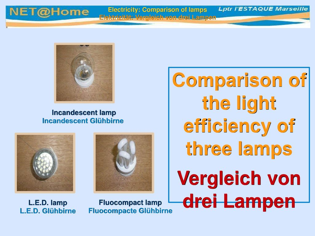 Comparison of the light efficiency of three lamps