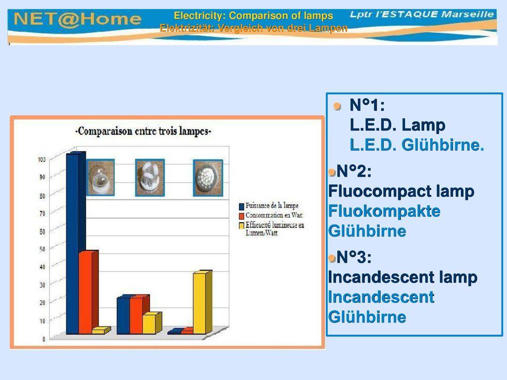 N°1: L.E.D. Lamp L.E.D. Glühbirne.