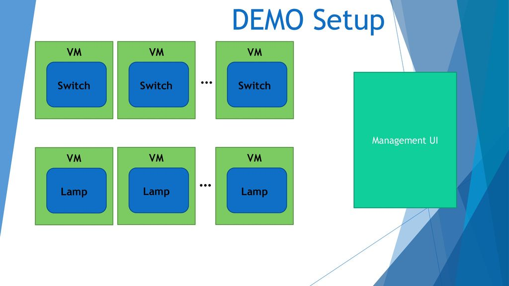 DEMO Setup … … VM VM VM Switch Switch Switch VM VM VM Lamp Lamp Lamp