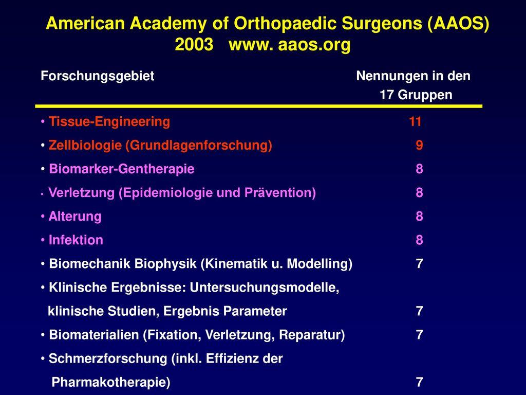 American Academy of Orthopaedic Surgeons (AAOS) 2003 www. aaos.org