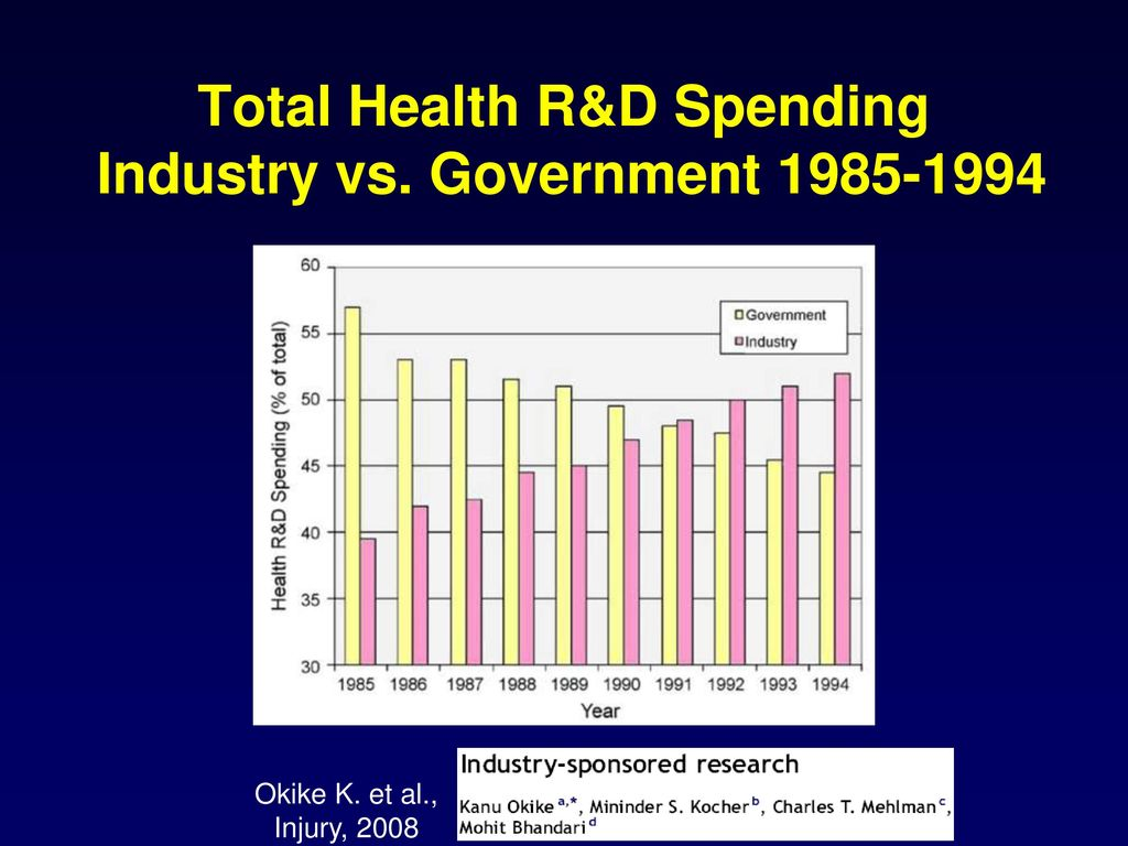 Total Health R&D Spending Industry vs. Government 1985-1994