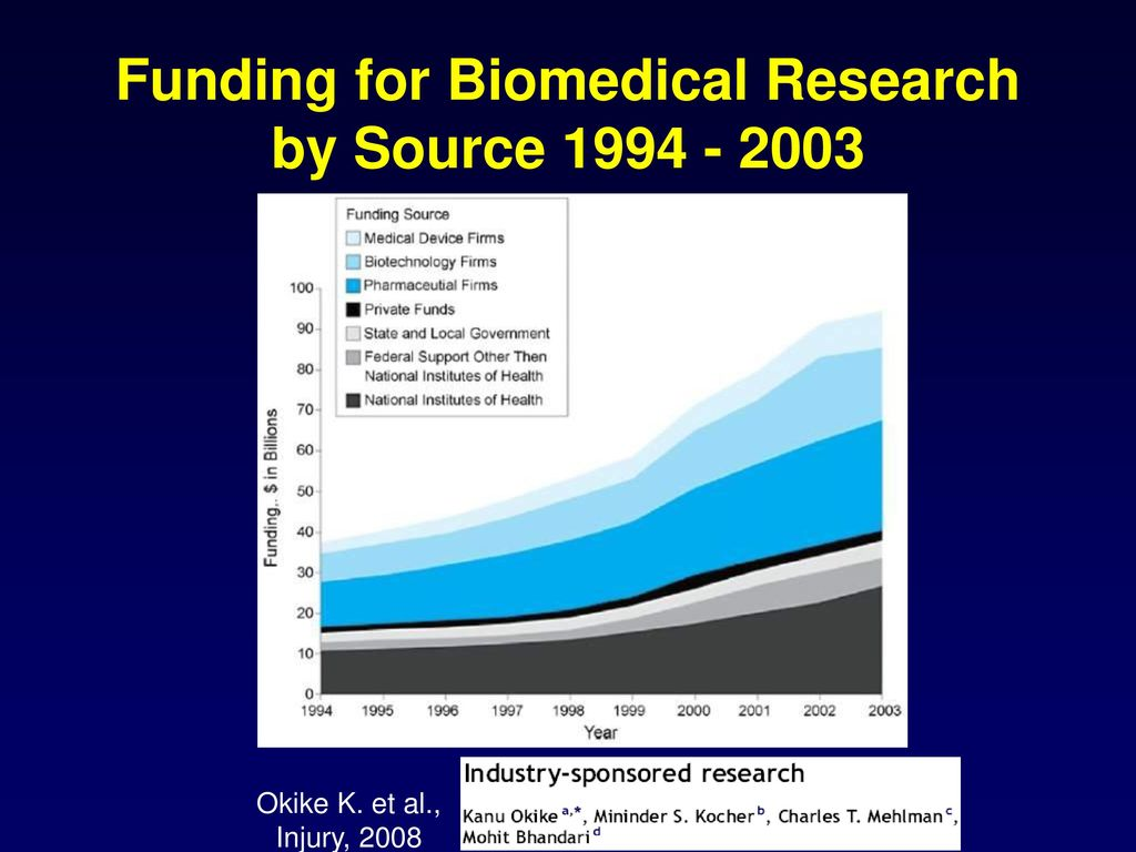 Funding for Biomedical Research by Source 1994 - 2003