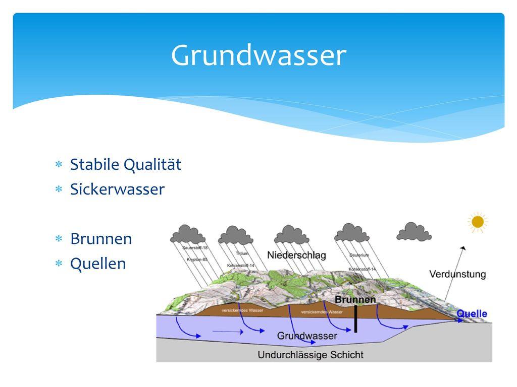 Grundwasser Stabile Qualität Sickerwasser Brunnen Quellen