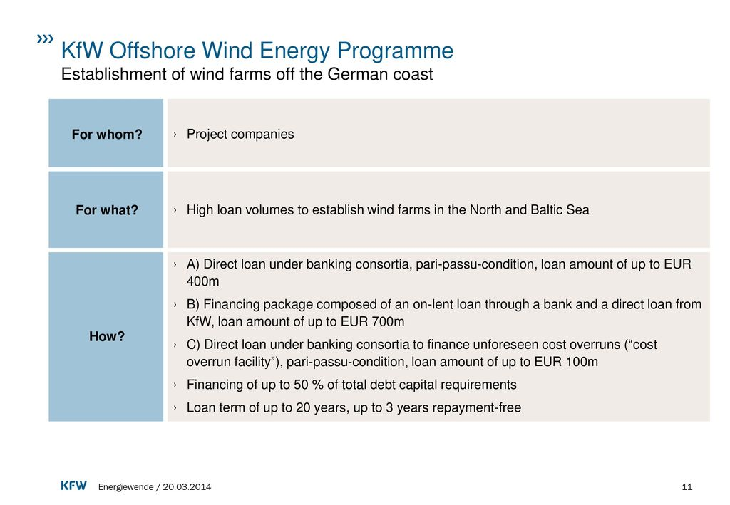 KfW Offshore Wind Energy Programme Establishment of wind farms off the German coast