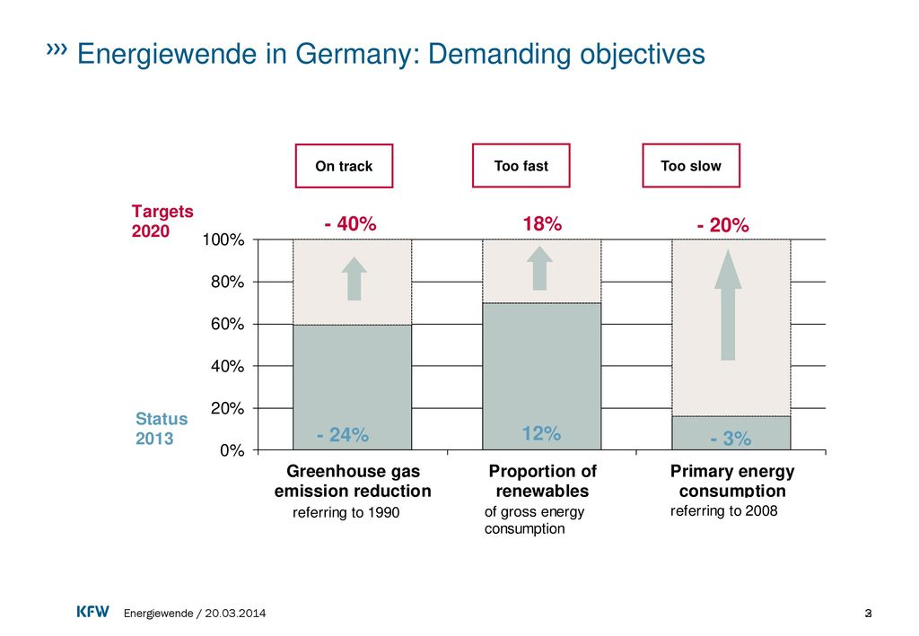 Energiewende in Germany: Demanding objectives