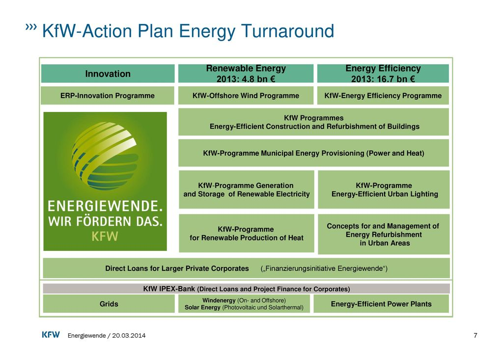 KfW-Action Plan Energy Turnaround