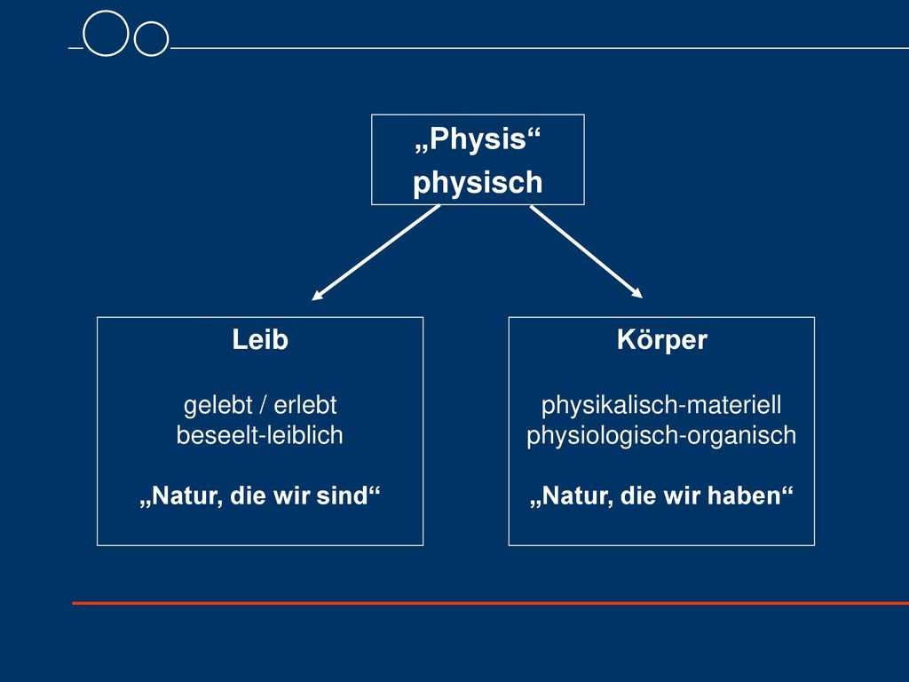 """""""Physis physisch Leib Körper gelebt / erlebt beseelt-leiblich"""