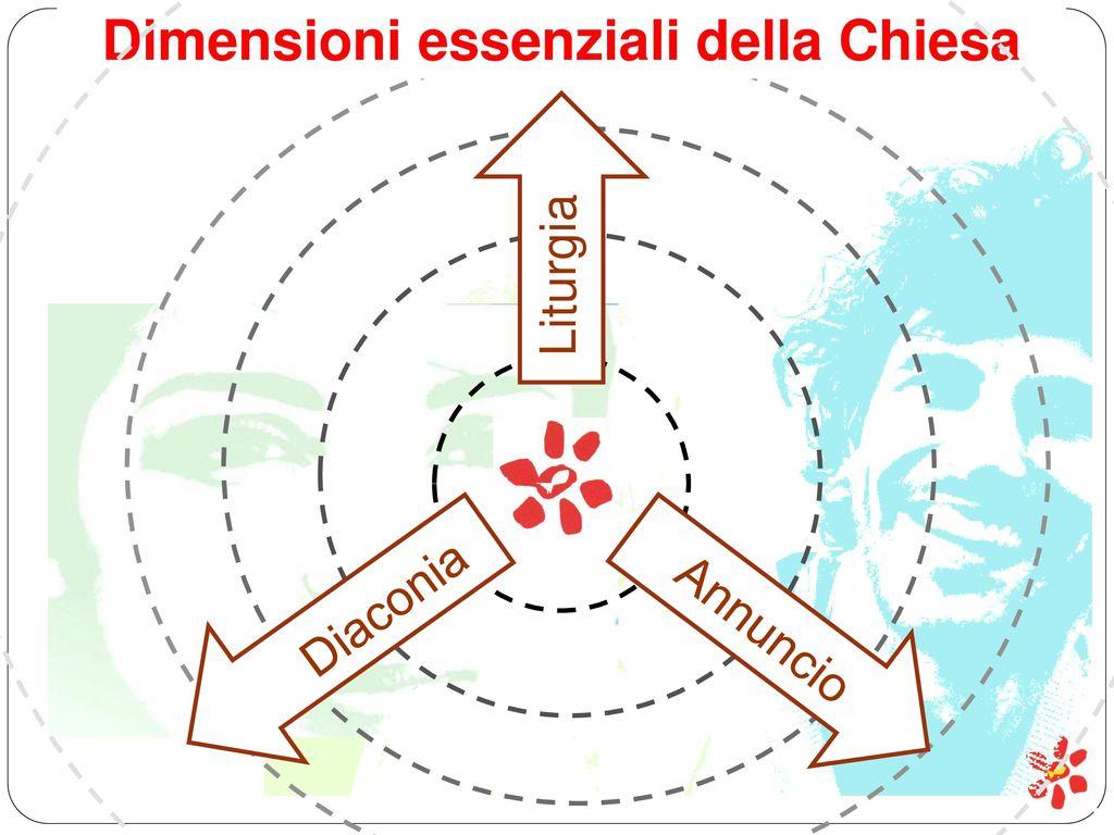 Dimensioni essenziali della Chiesa