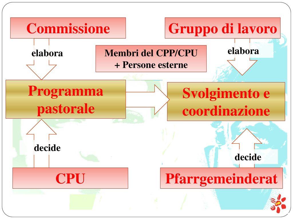 Svolgimento e coordinazione
