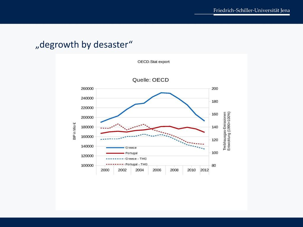 """degrowth by desaster"
