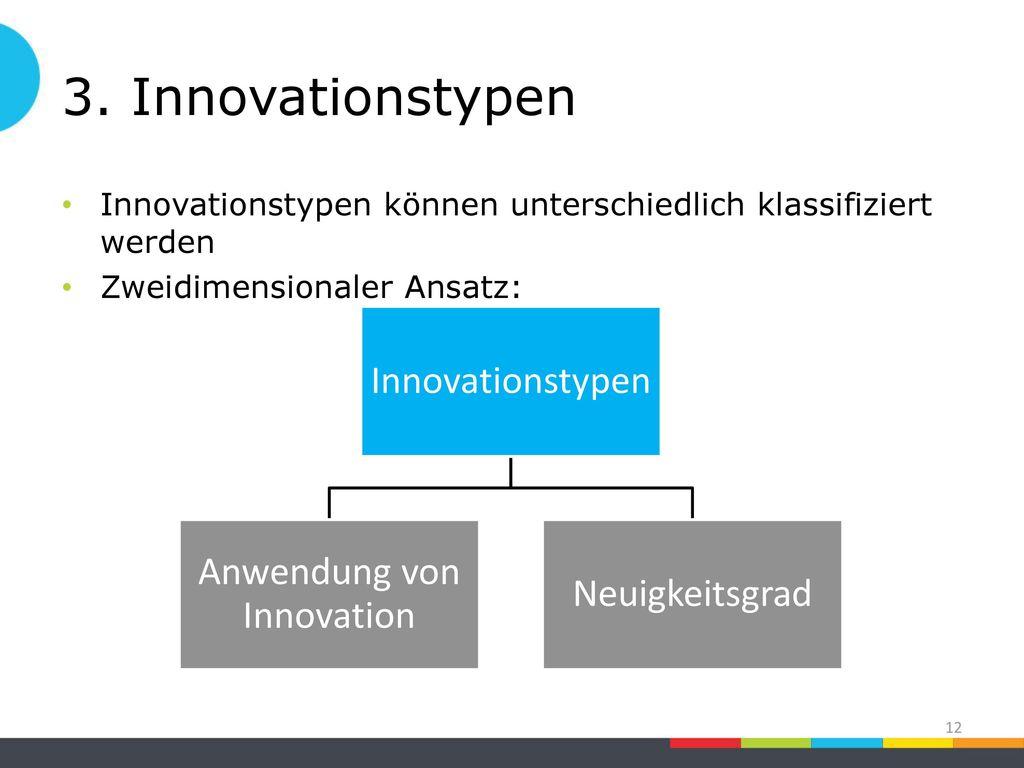 Anwendung von Innovation