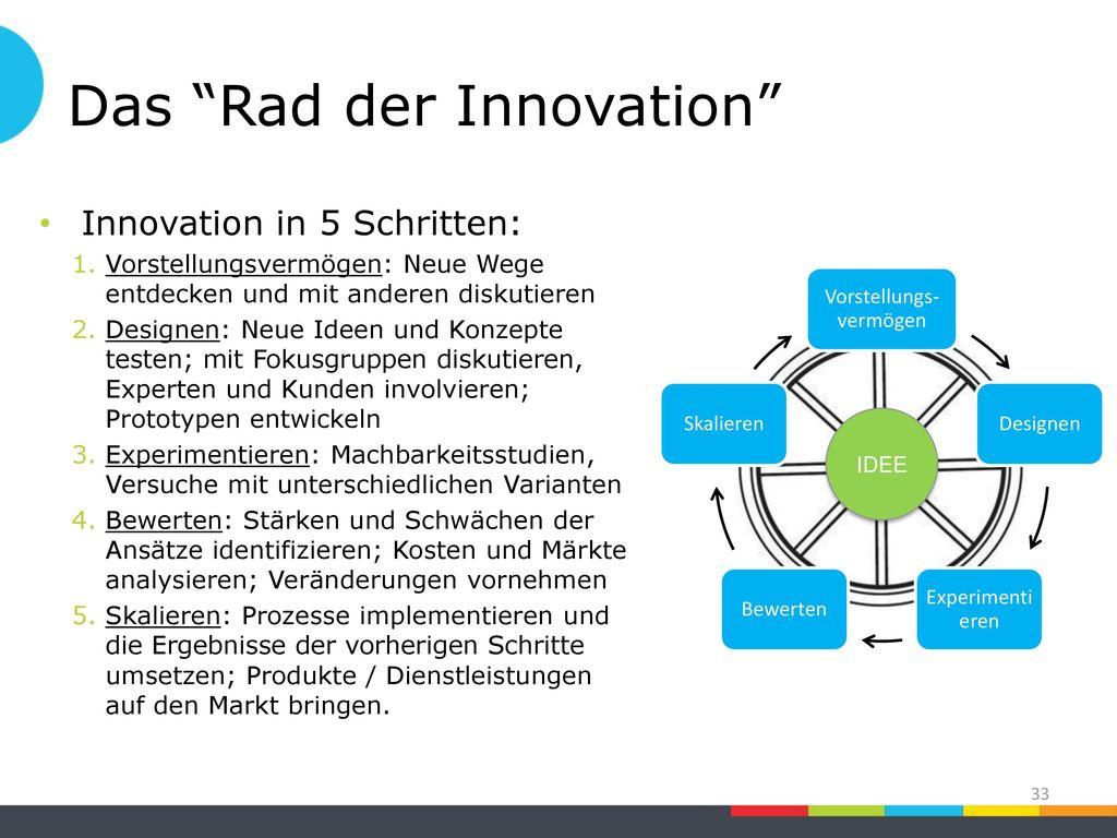 Das Rad der Innovation