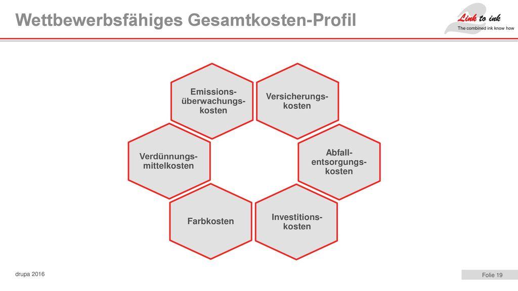 Wettbewerbsfähiges Gesamtkosten-Profil