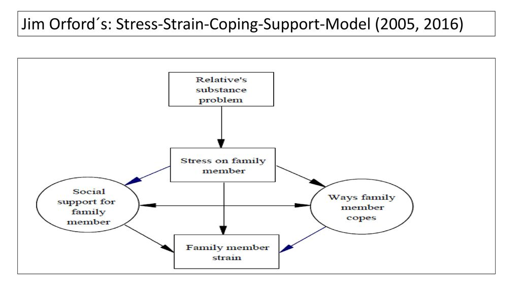 Jim Orford´s: Stress-Strain-Coping-Support-Model (2005, 2016)
