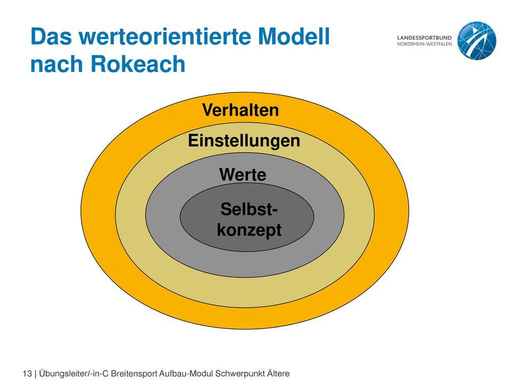 Das werteorientierte Modell nach Rokeach