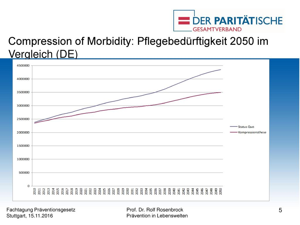 Compression of Morbidity: Pflegebedürftigkeit 2050 im Vergleich (DE)