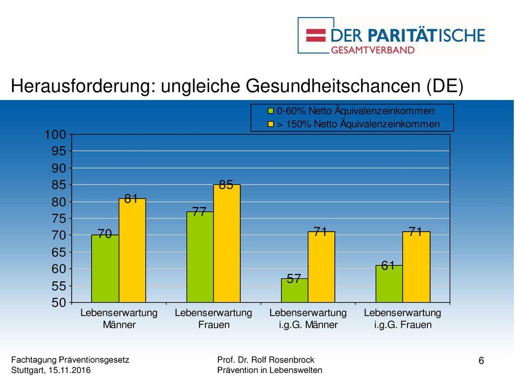 Herausforderung: ungleiche Gesundheitschancen (DE)