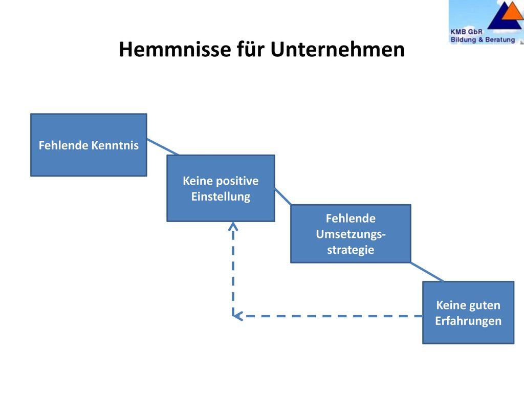 """4. Hürden & Hemmnisse """"BGM scheitert selten an Zahlen, Daten, Fakten."""