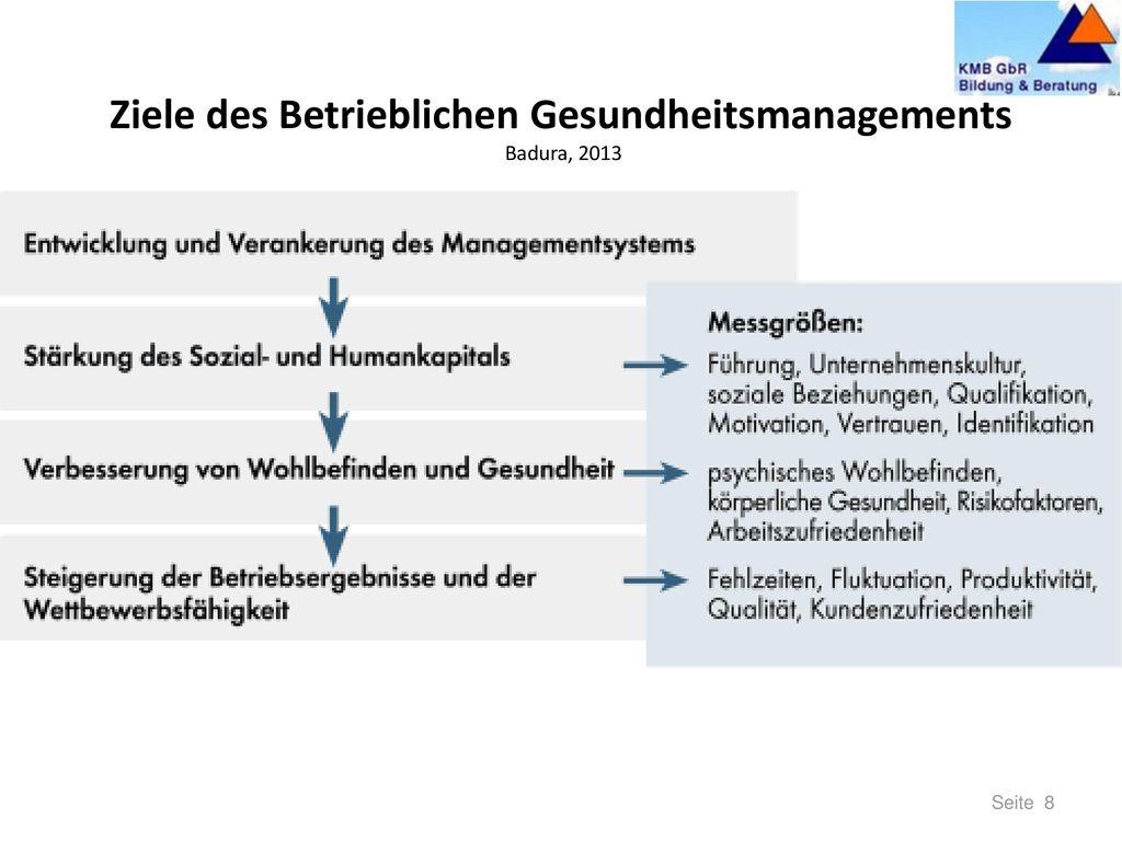 3. Ansatzpunkte für BGM BGM als Erfolgsrezept für einen gesunden Betrieb. Die Arbeitswelt hat sich grundlegend verändert: