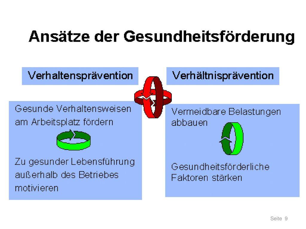 Ziele des Betrieblichen Gesundheitsmanagements Badura, 2013