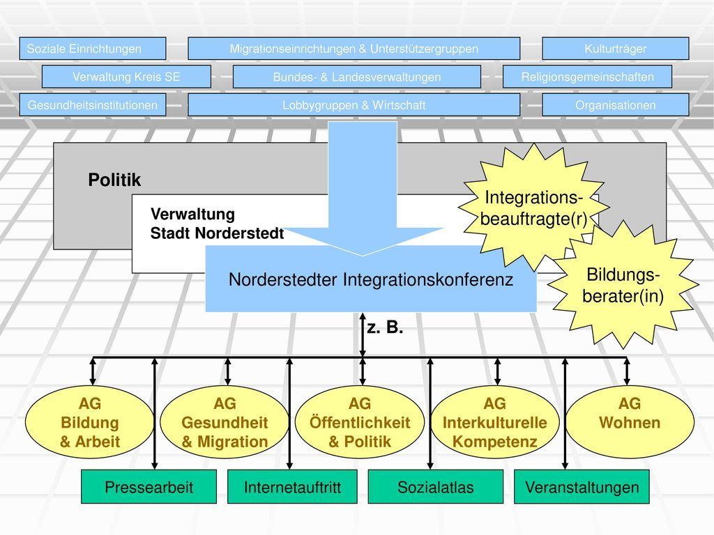 Grafik Politik Integrations- beauftragte(r) Bildungs- berater(in)