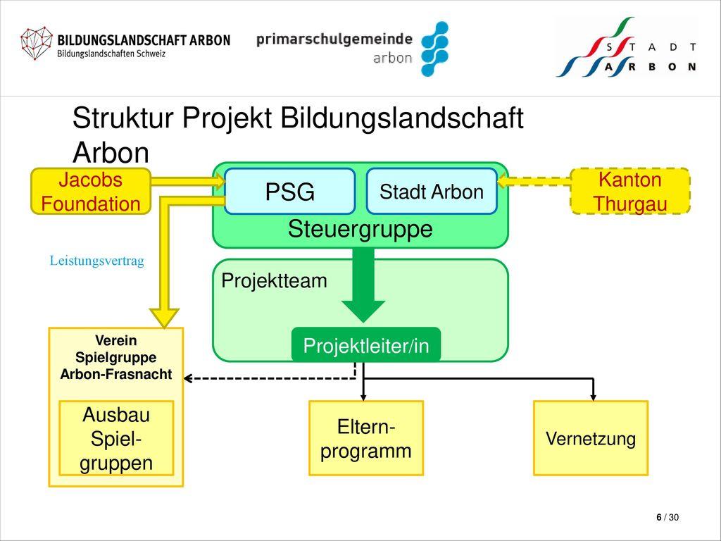 Struktur Projekt Bildungslandschaft Arbon