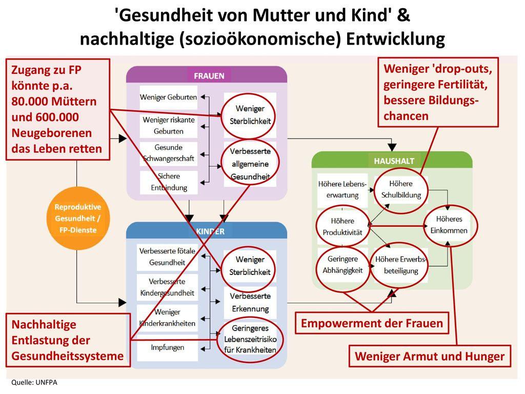 Gesundheit von Mutter und Kind & nachhaltige (sozioökonomische) Entwicklung