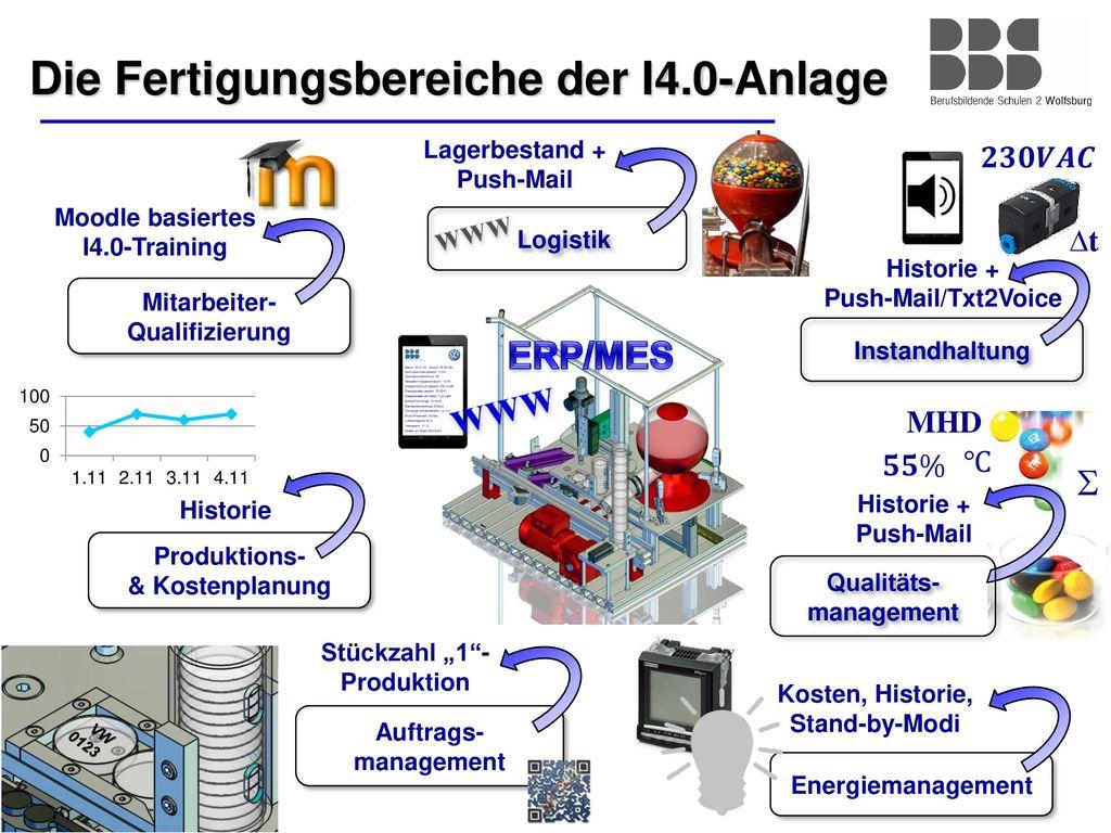 Die Fertigungsbereiche der I4.0-Anlage