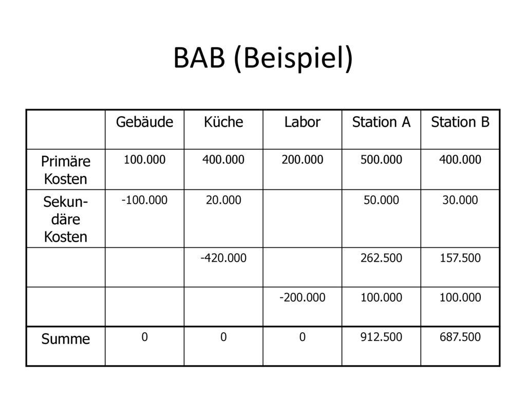 BAB (Beispiel) Gebäude Küche Labor Station A Station B Primäre Kosten