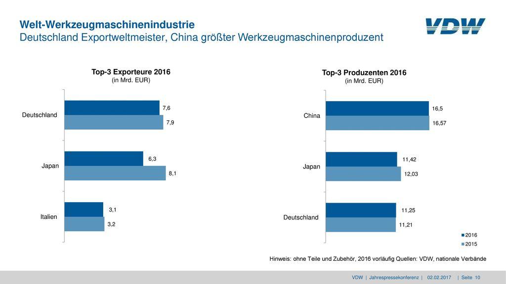 Welt-Werkzeugmaschinenindustrie Deutschland Exportweltmeister, China größter Werkzeugmaschinenproduzent