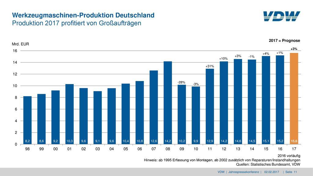Werkzeugmaschinen-Produktion Deutschland Produktion 2017 profitiert von Großaufträgen