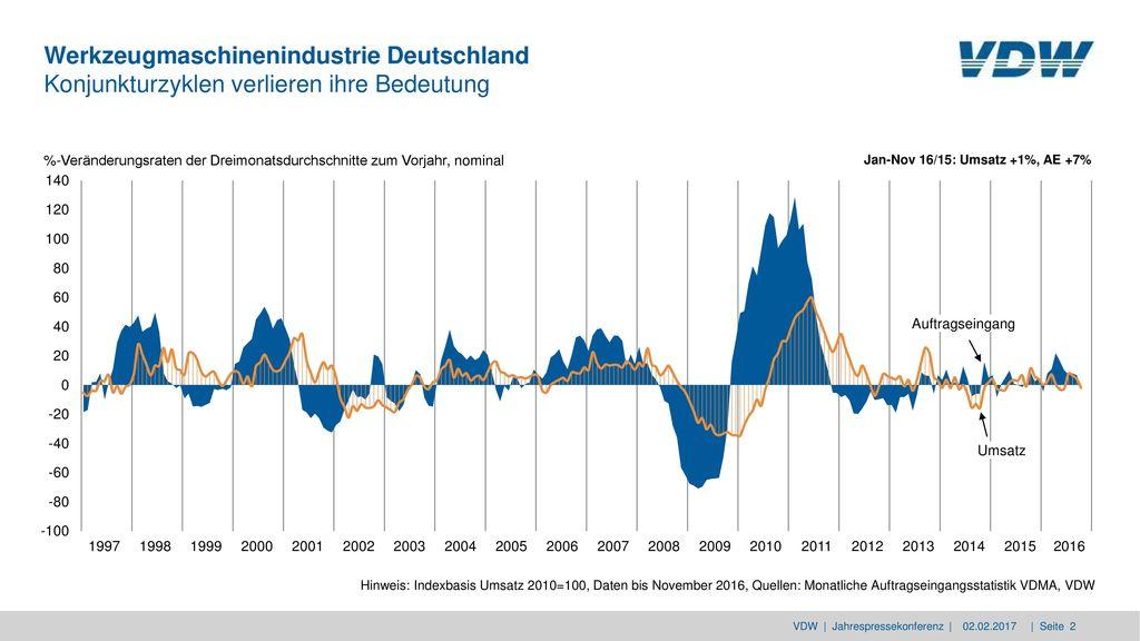 Werkzeugmaschinenindustrie Deutschland Konjunkturzyklen verlieren ihre Bedeutung