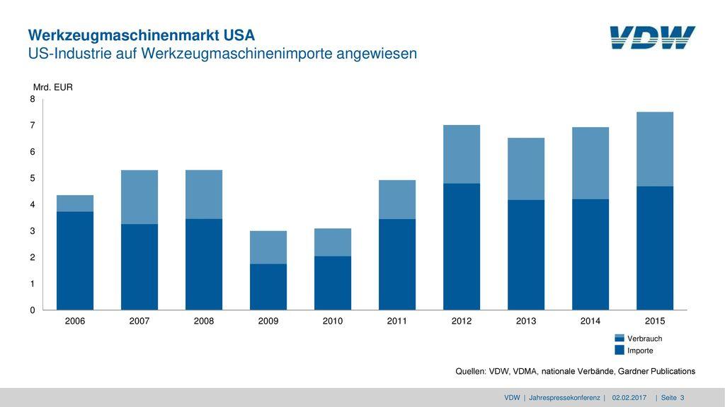 Werkzeugmaschinenmarkt USA US-Industrie auf Werkzeugmaschinenimporte angewiesen