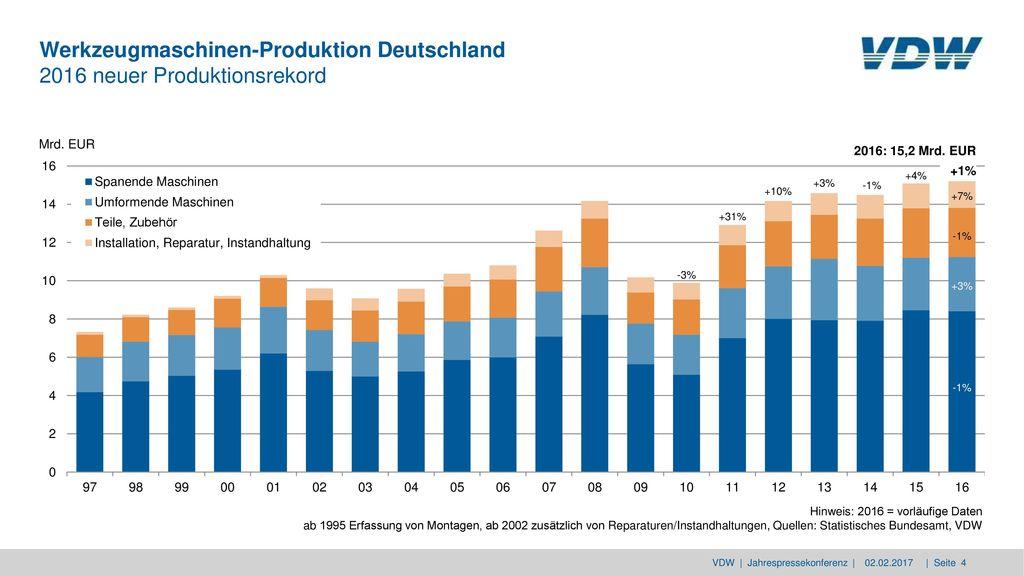 Werkzeugmaschinen-Produktion Deutschland 2016 neuer Produktionsrekord