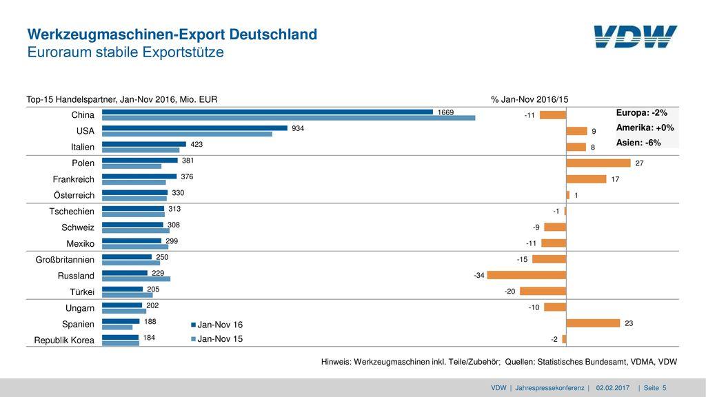 Werkzeugmaschinen-Export Deutschland Euroraum stabile Exportstütze