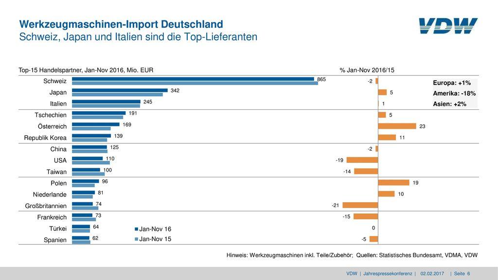 Werkzeugmaschinen-Import Deutschland Schweiz, Japan und Italien sind die Top-Lieferanten