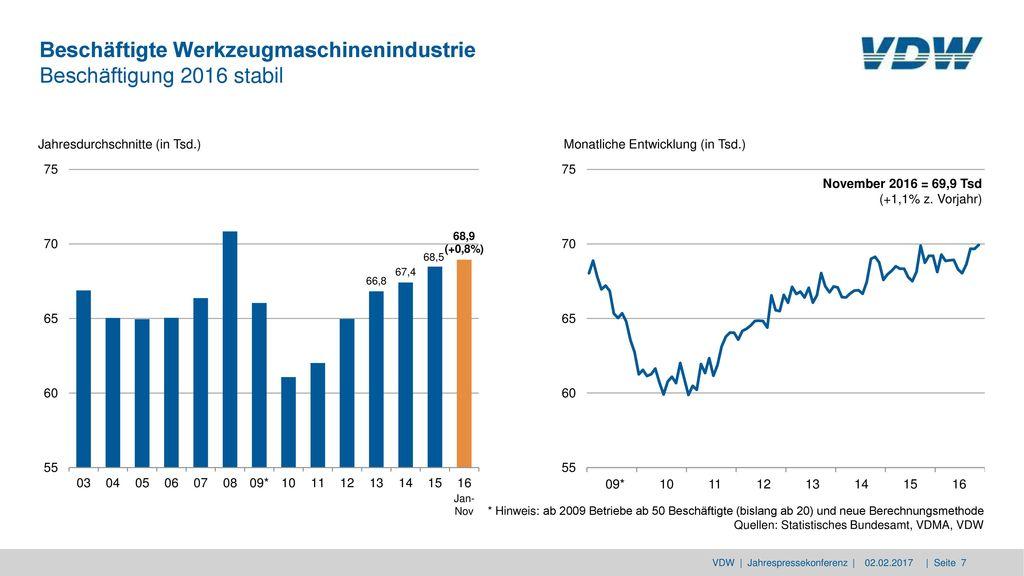 Beschäftigte Werkzeugmaschinenindustrie Beschäftigung 2016 stabil