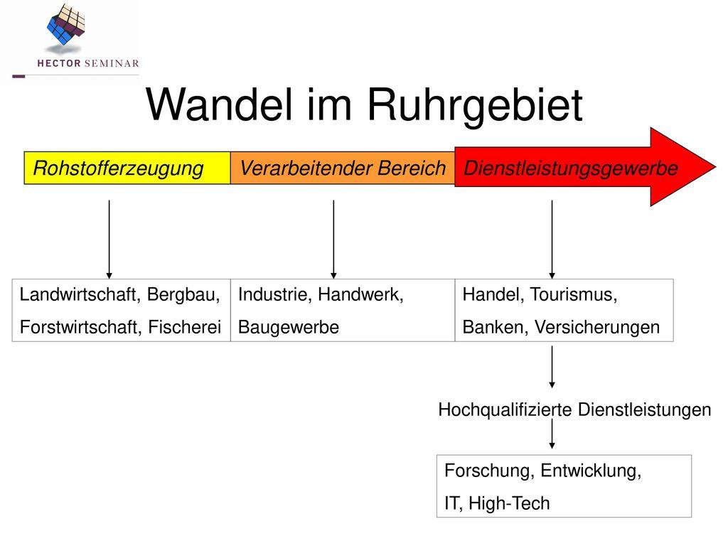 Wandel im Ruhrgebiet Rohstofferzeugung Verarbeitender Bereich