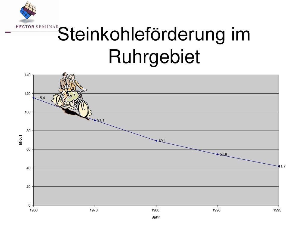 Steinkohleförderung im Ruhrgebiet