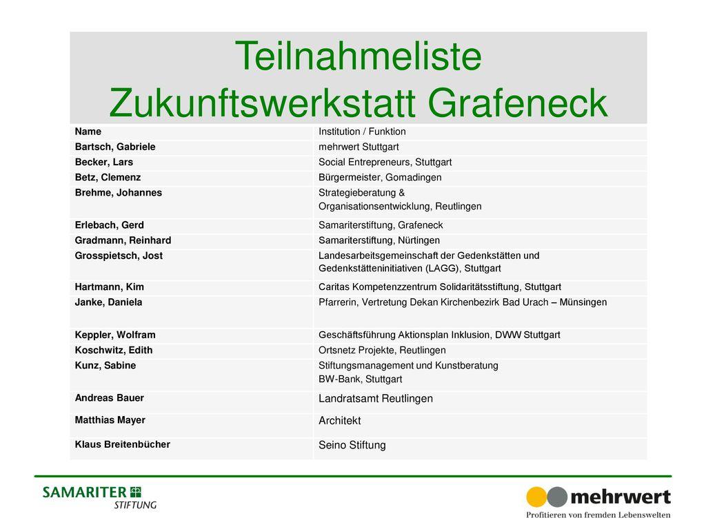 Zukunftswerkstatt Grafeneck