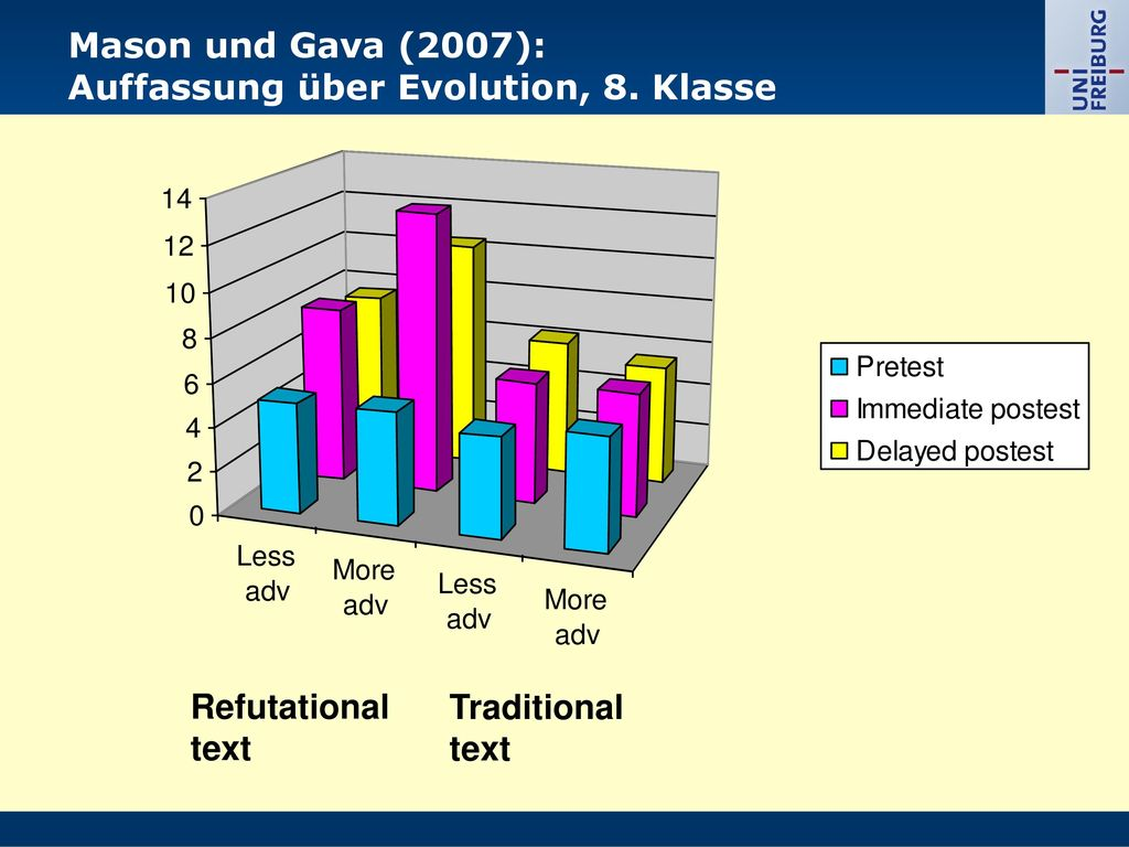 Mason und Gava (2007): Auffassung über Evolution, 8. Klasse Refutational text Traditional text