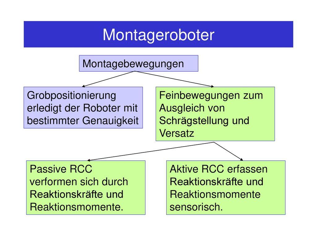 Montageroboter Montagebewegungen