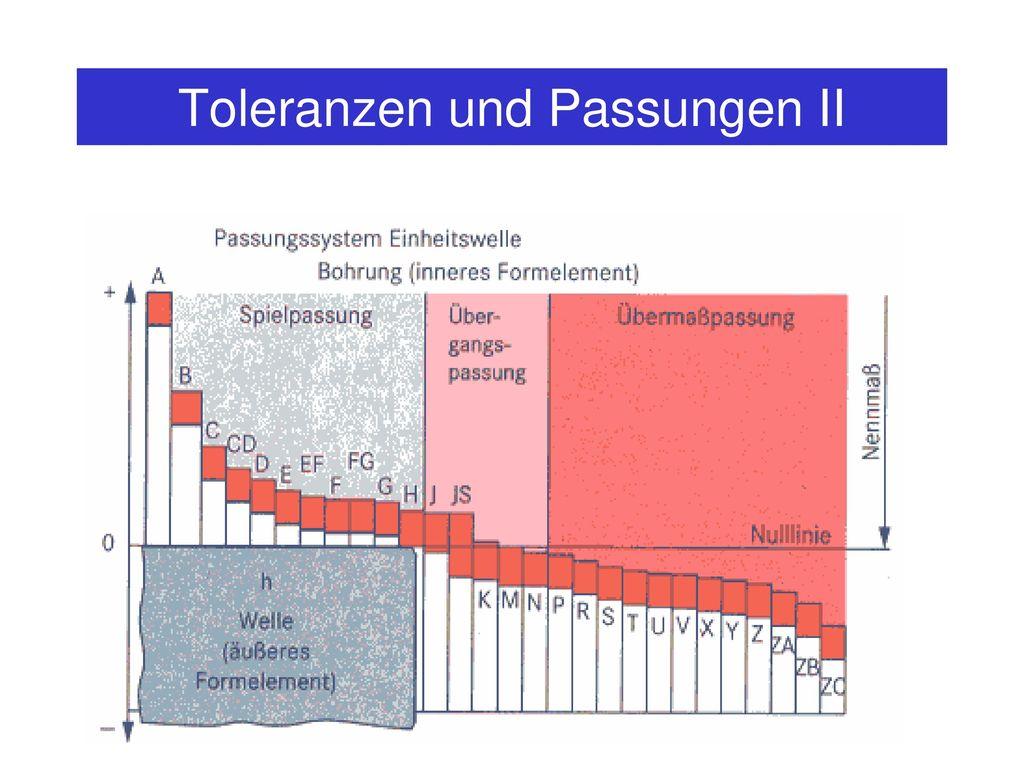 Toleranzen und Passungen II