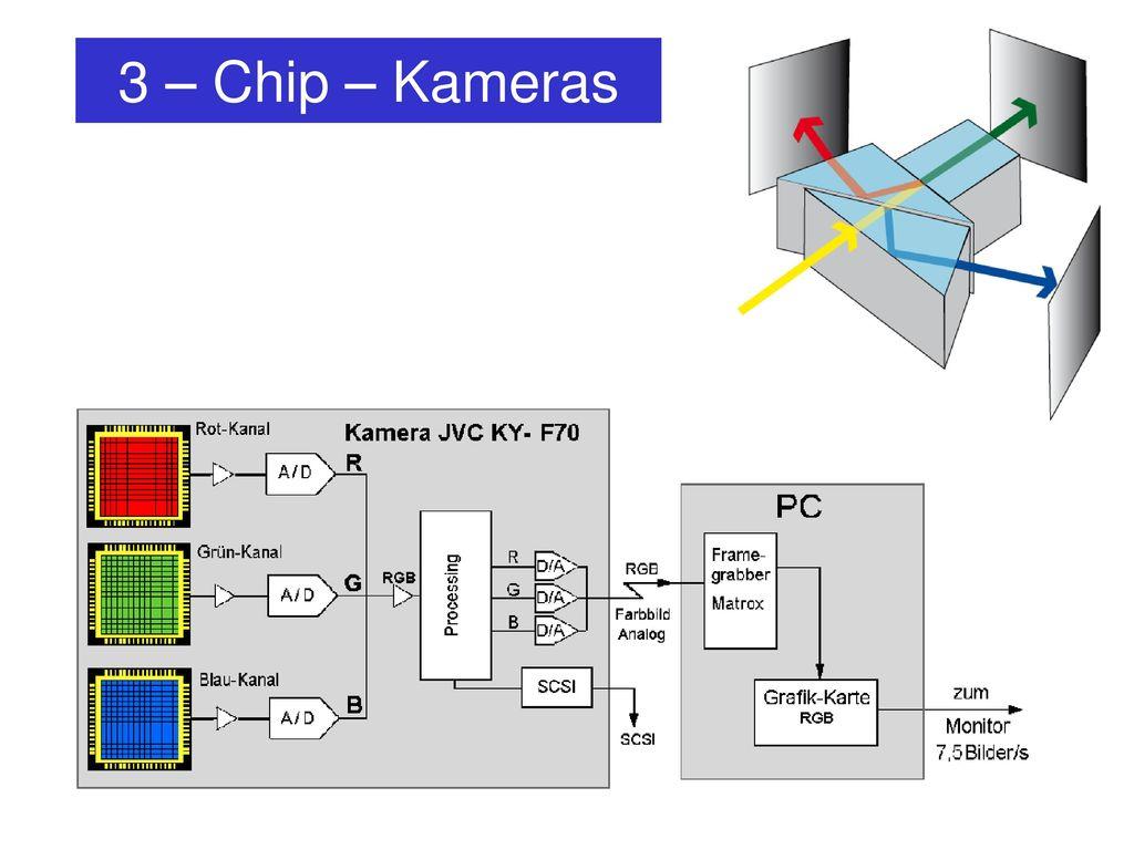 3 – Chip – Kameras