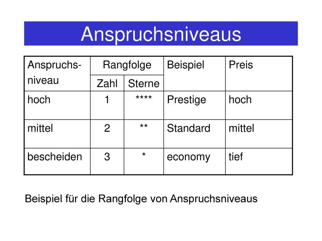 Anspruchsniveaus Anspruchs- niveau Rangfolge Beispiel Preis Zahl