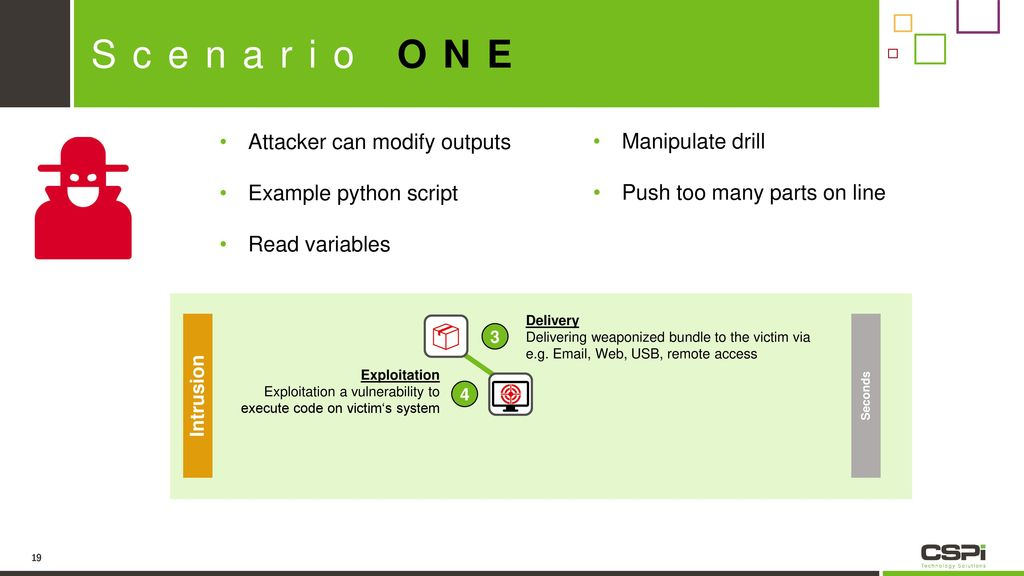 Scenario ONE Attacker can modify outputs Manipulate drill