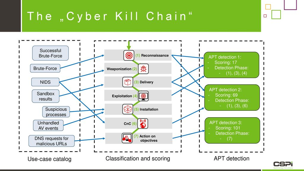 "The ""Cyber Kill Chain Use-case catalog Classification and scoring"