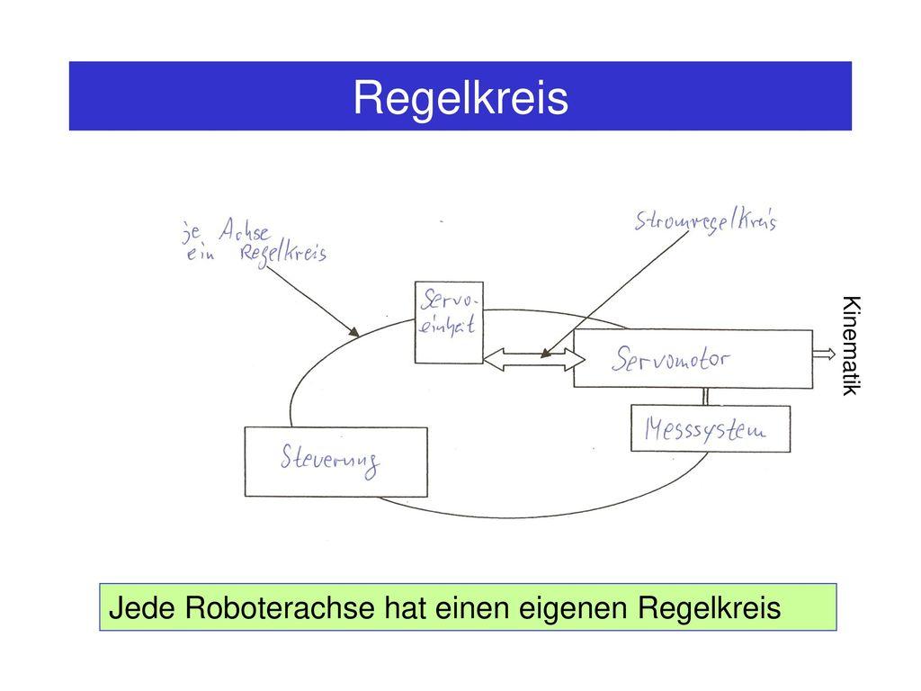 Regelkreis Kinematik Jede Roboterachse hat einen eigenen Regelkreis