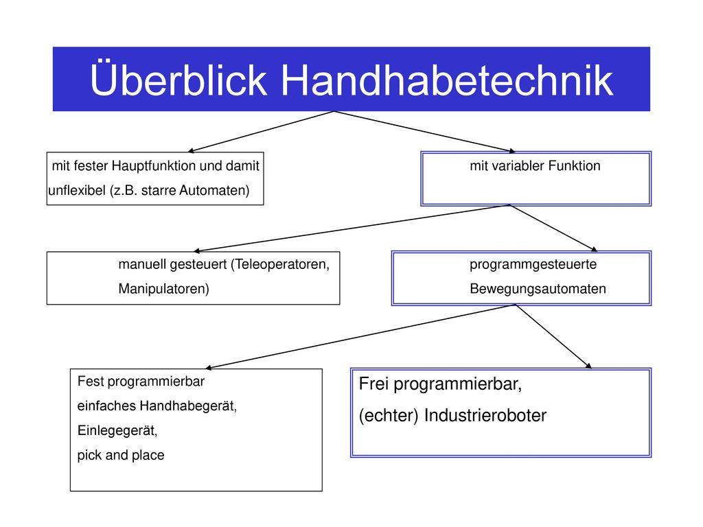 Überblick Handhabetechnik
