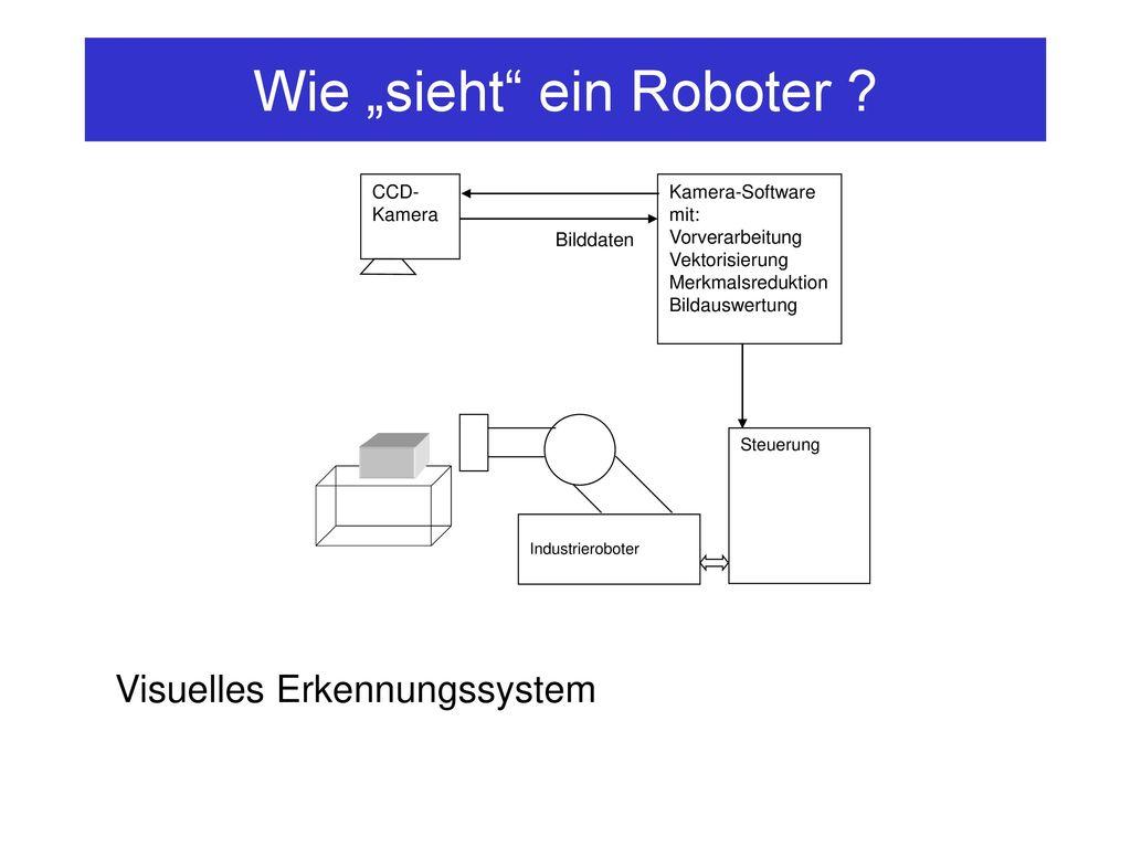 """Wie """"sieht ein Roboter"""